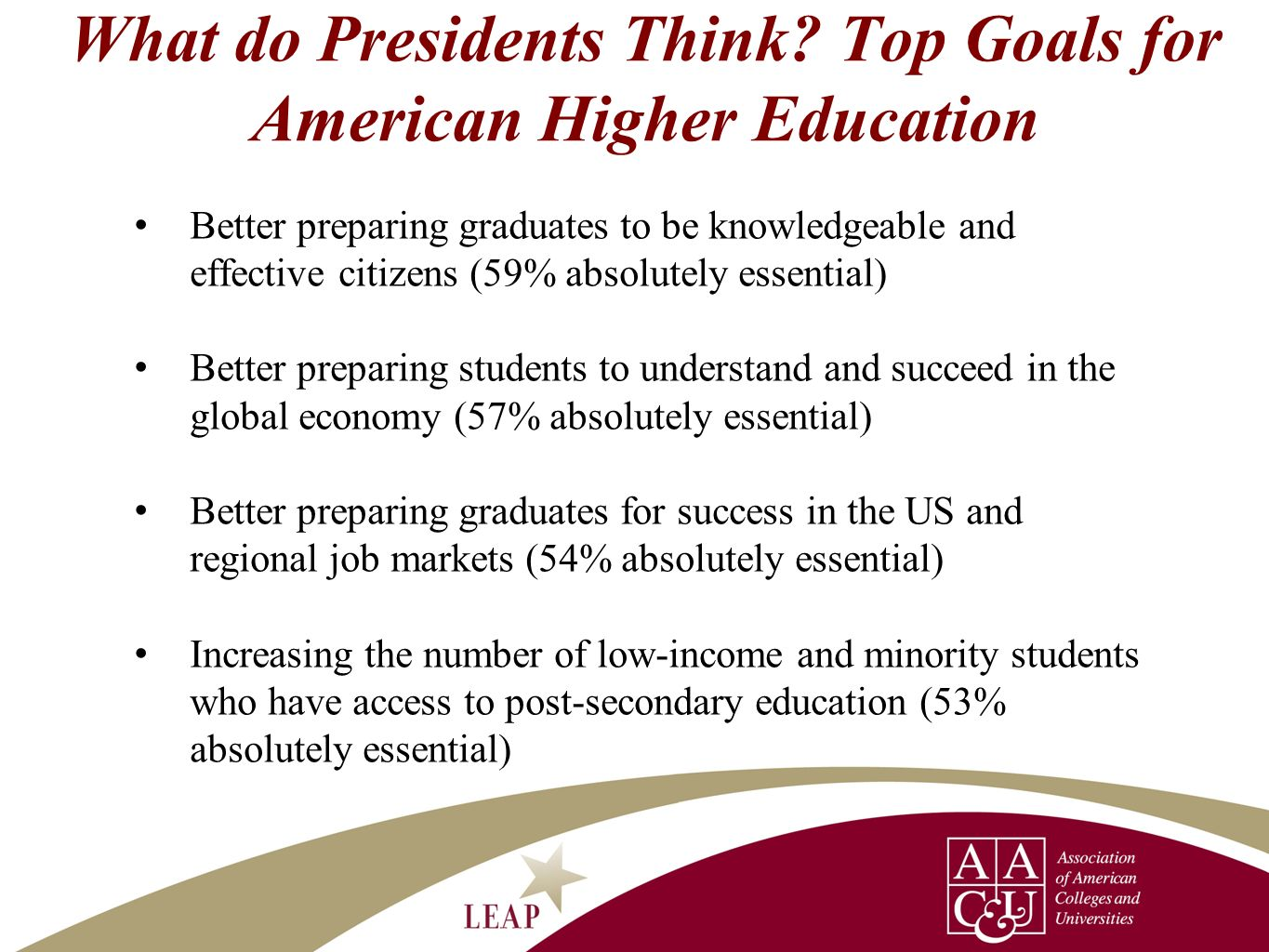 What do Presidents Think Top Goals for American Higher Education