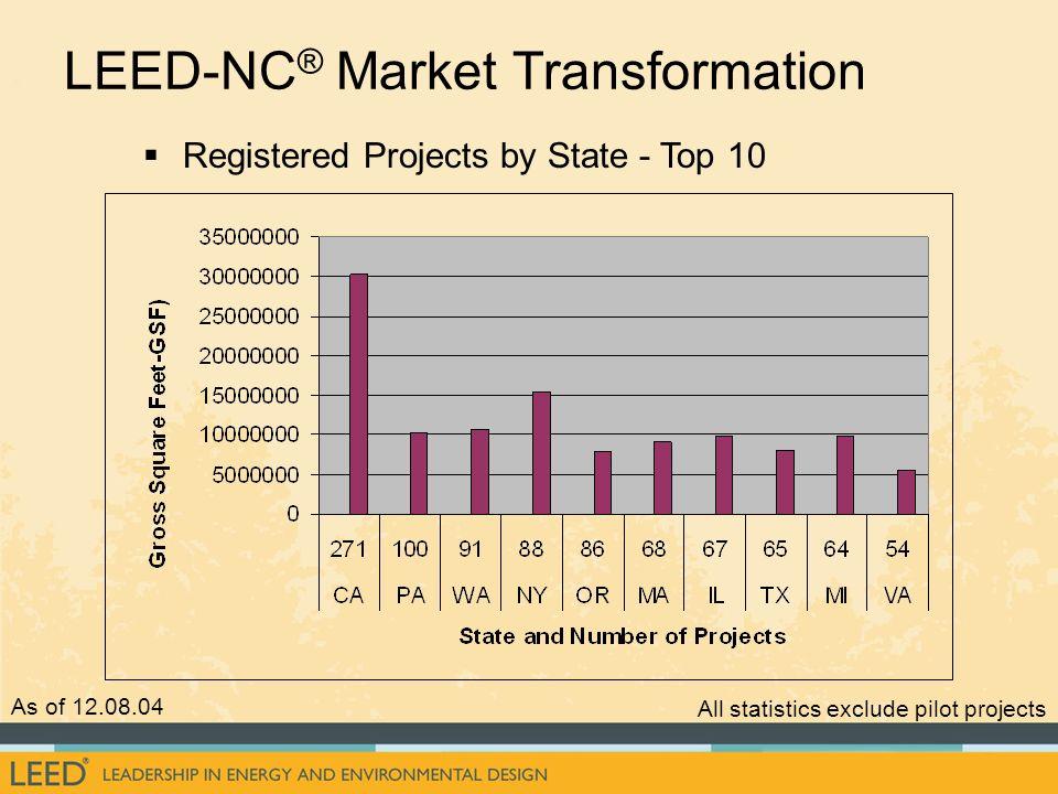 LEED-NC® Market Transformation