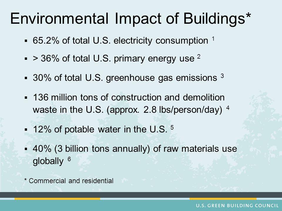 Environmental Impact of Buildings*