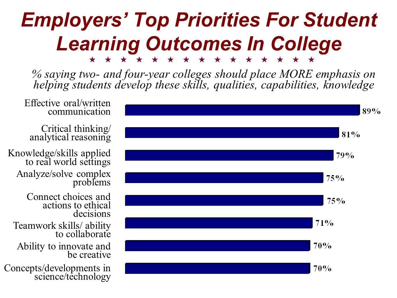 Employers' Top Priorities For Student Learning Outcomes In College
