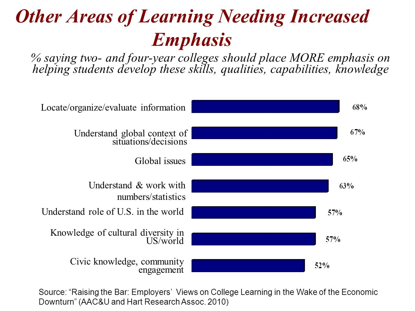 Other Areas of Learning Needing Increased Emphasis