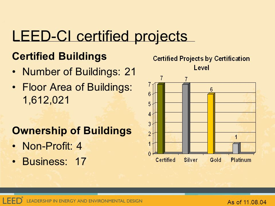 LEED-CI certified projects