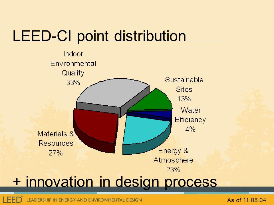 LEED-CI point distribution