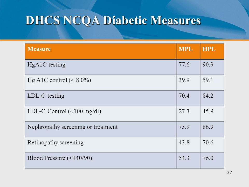 DHCS NCQA Diabetic Measures