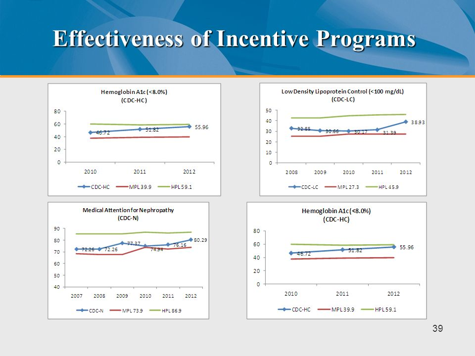 Effectiveness of Incentive Programs