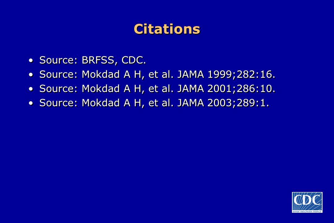 Citations Source: BRFSS, CDC.