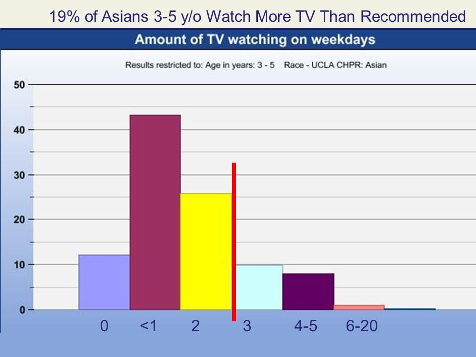 19% of Asians 3-5 y/o Watch More TV Than Recommended