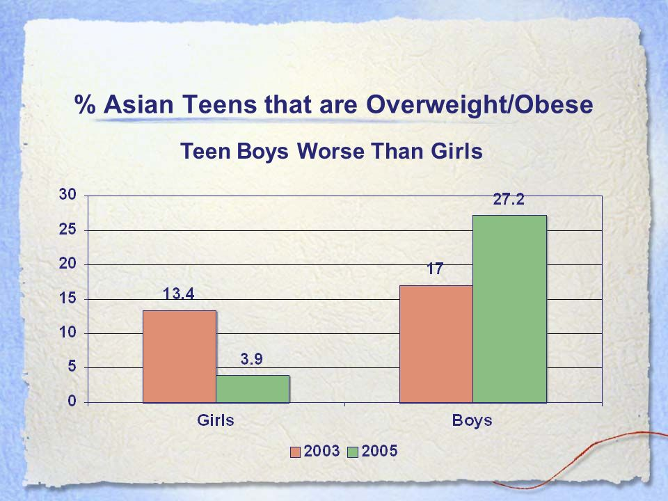 % Asian Teens that are Overweight/Obese