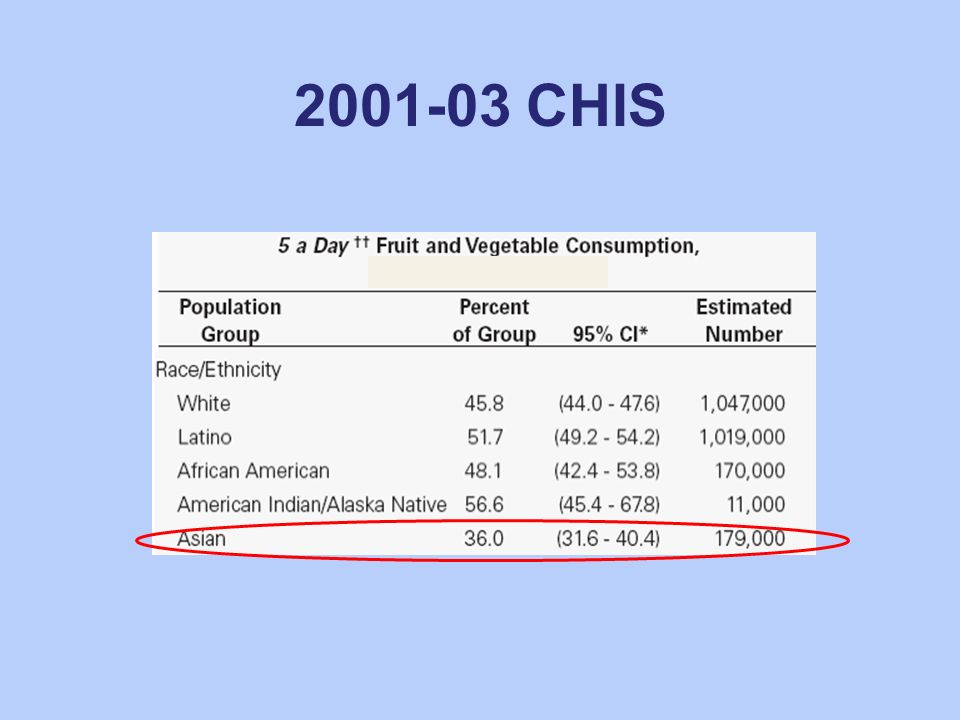 2001-03 CHIS Asians had the lowest fruit/vegetable consumption!