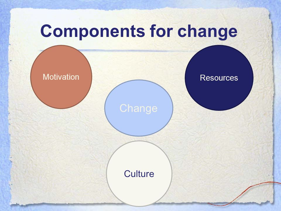 Components for change Motivation Resources Change Culture