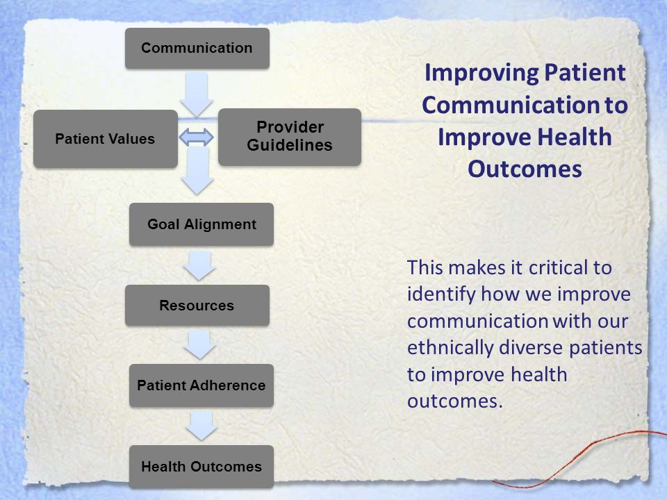 Improving Patient Communication to Improve Health Outcomes