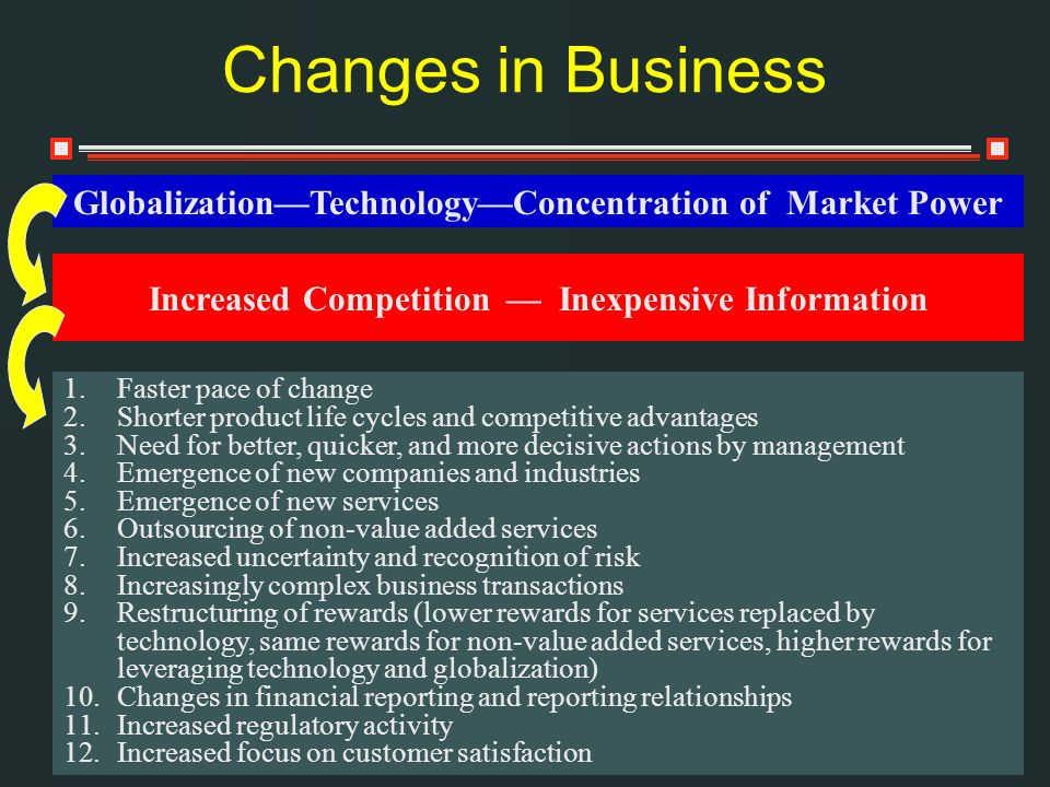 Changes in Business Globalization—Technology—Concentration of Market Power. Increased Competition — Inexpensive Information.
