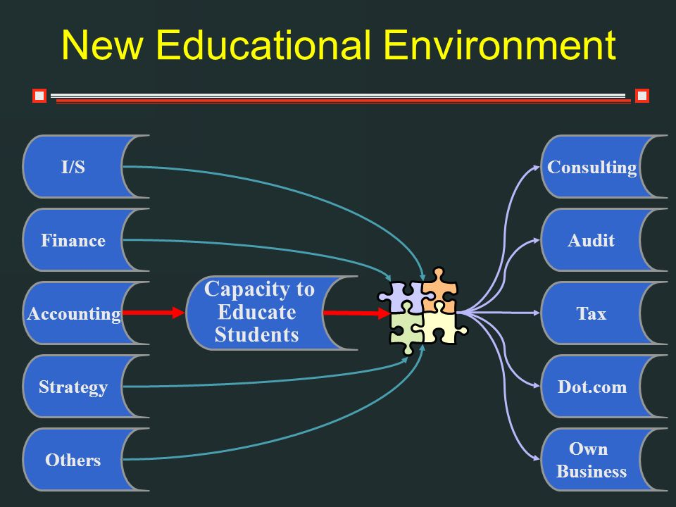 New Educational Environment