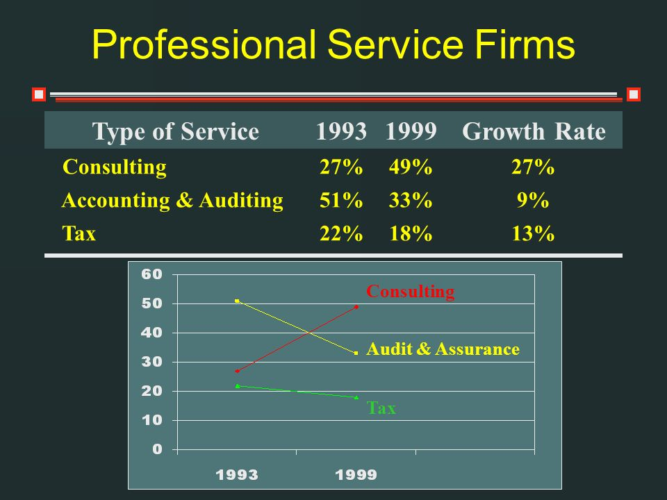 Professional Service Firms