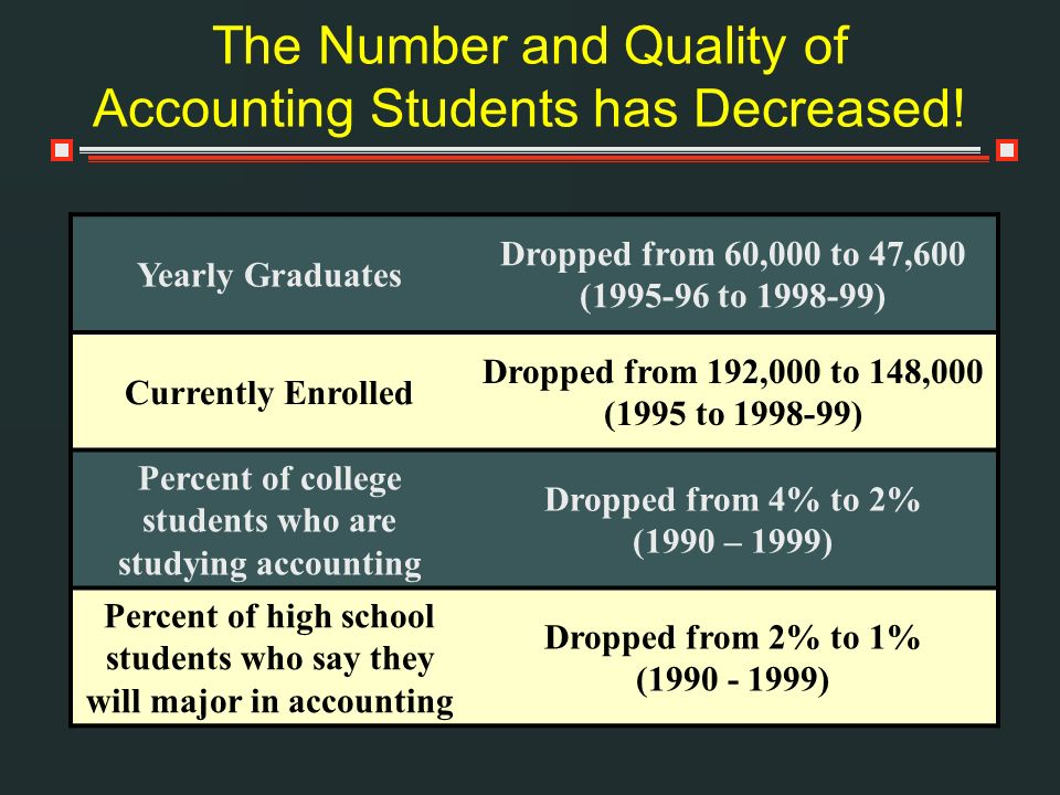 The Number and Quality of Accounting Students has Decreased!