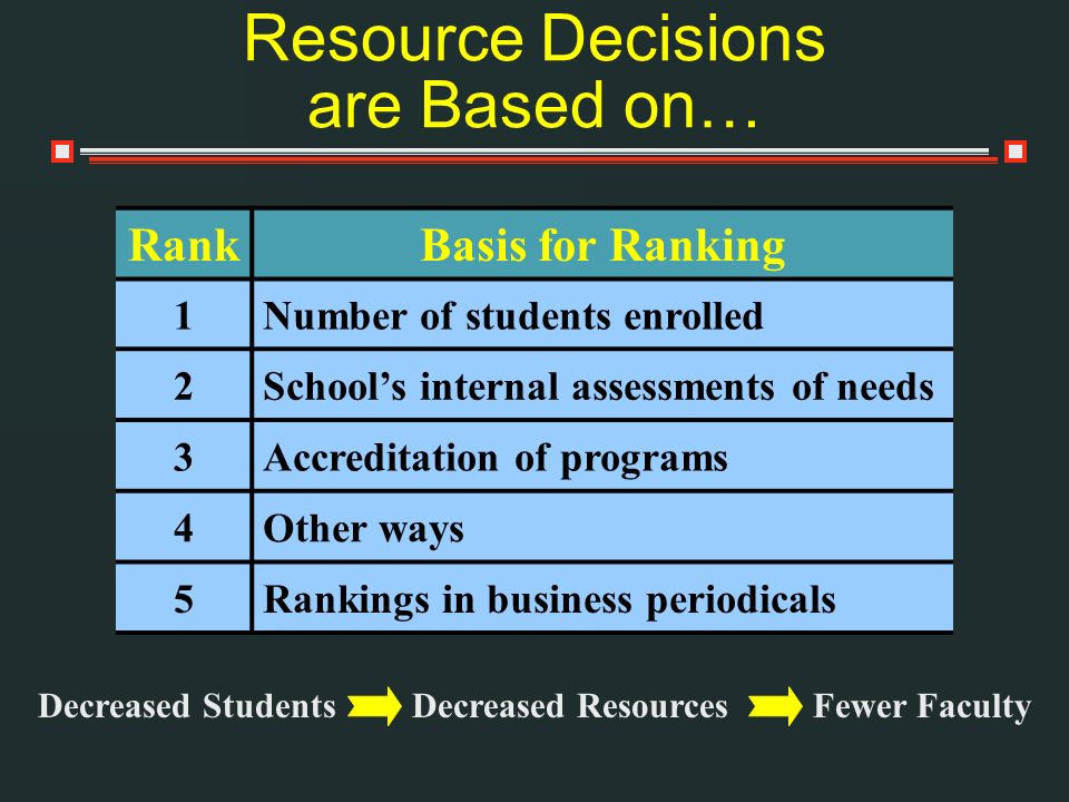 Resource Decisions are Based on…