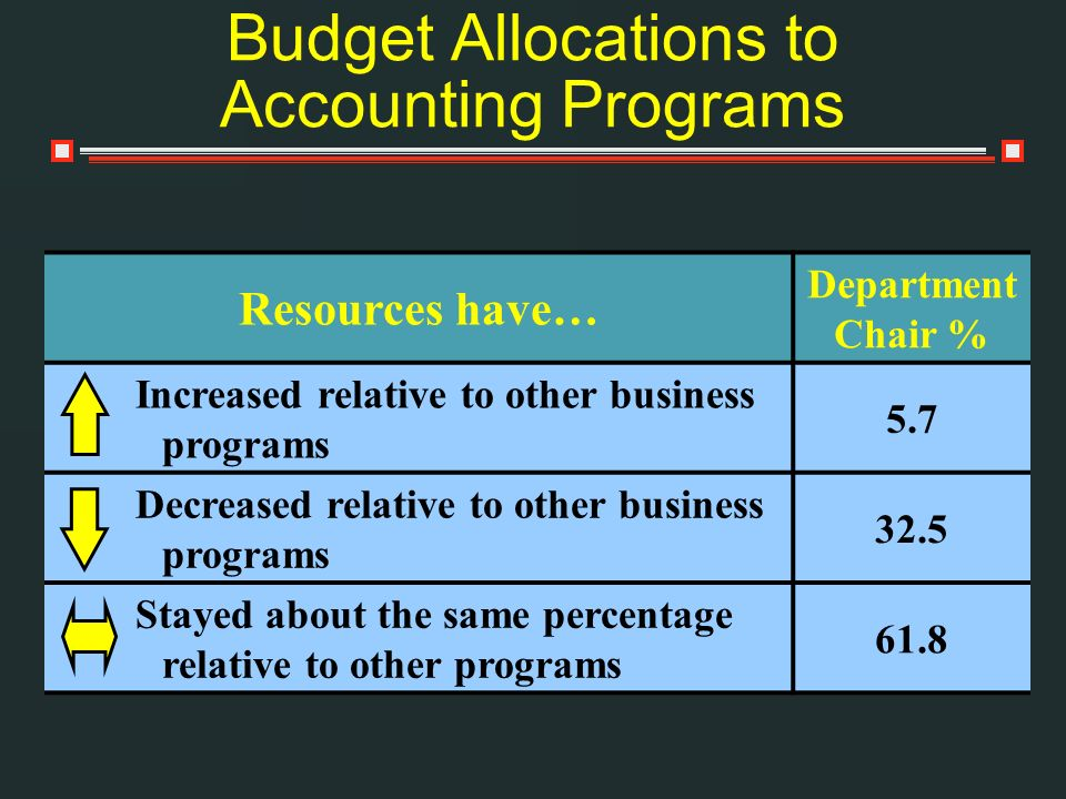 Budget Allocations to Accounting Programs