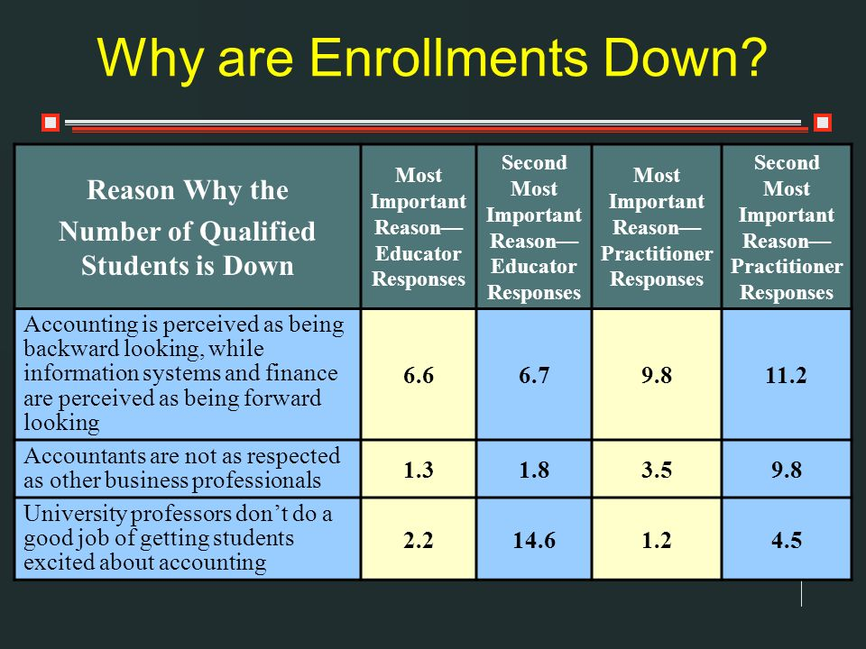 Why are Enrollments Down