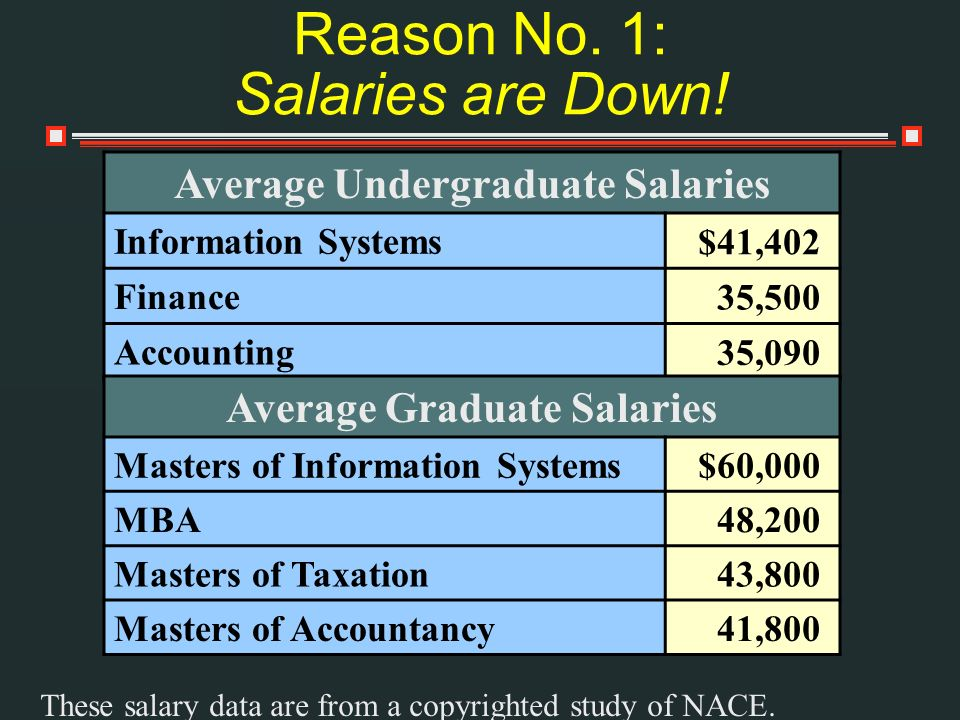 Reason No. 1: Salaries are Down!