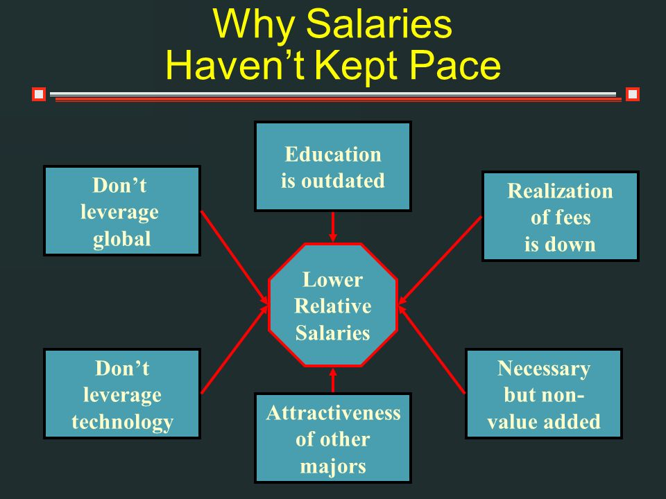 Why Salaries Haven't Kept Pace