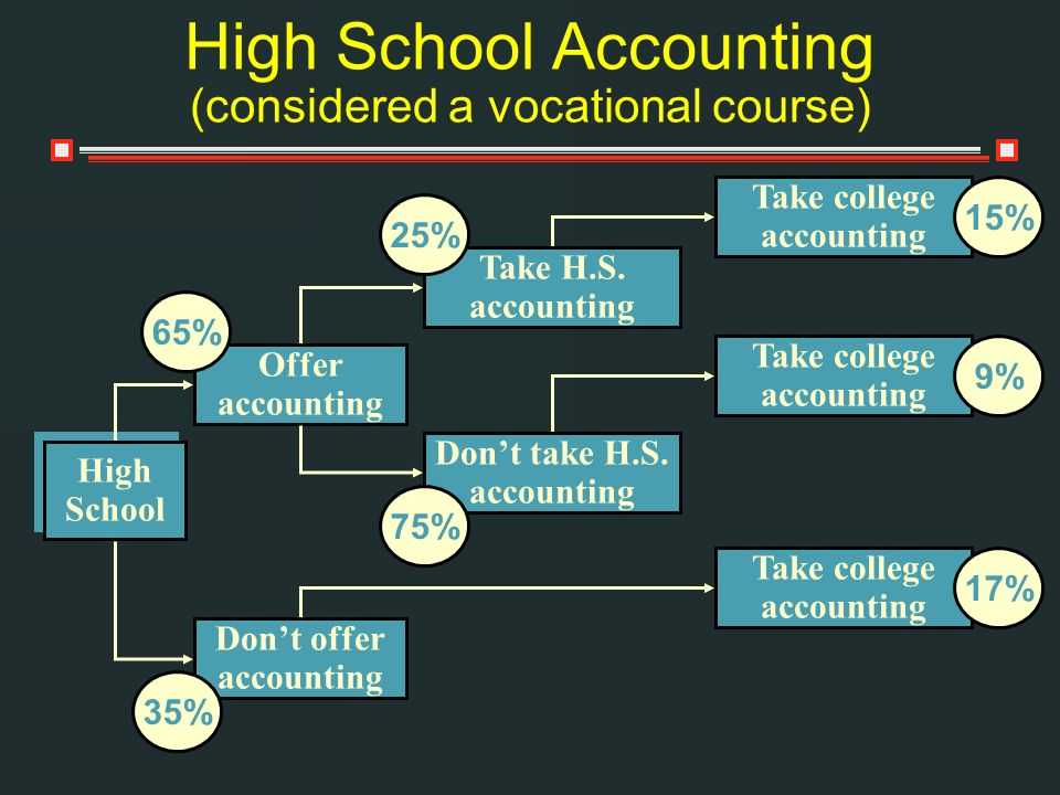 High School Accounting (considered a vocational course)