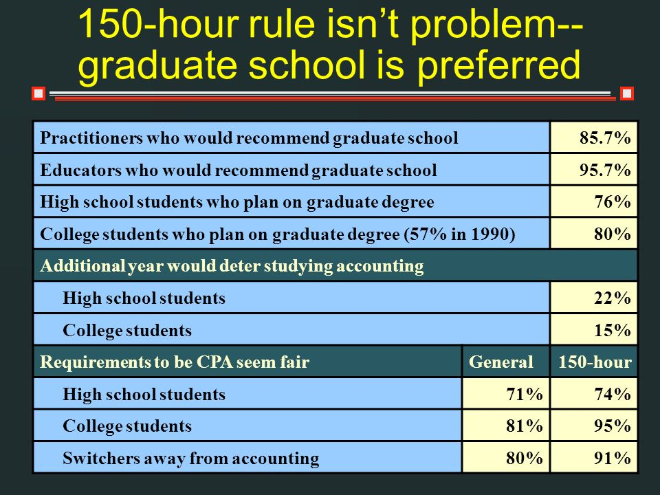 150-hour rule isn't problem--graduate school is preferred