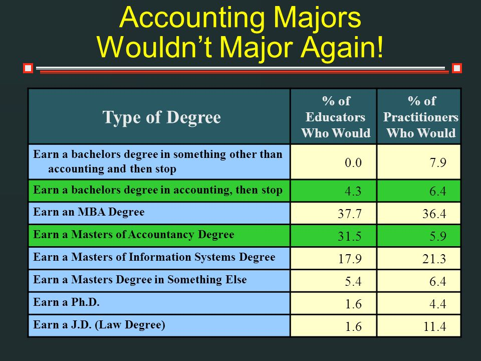 Accounting Majors Wouldn't Major Again!