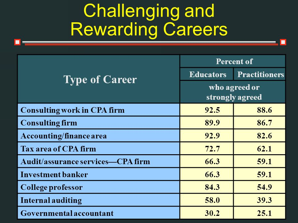 Challenging and Rewarding Careers