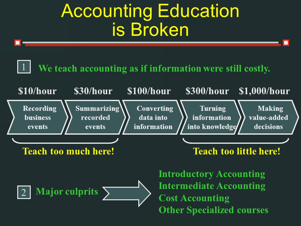 Accounting Education is Broken