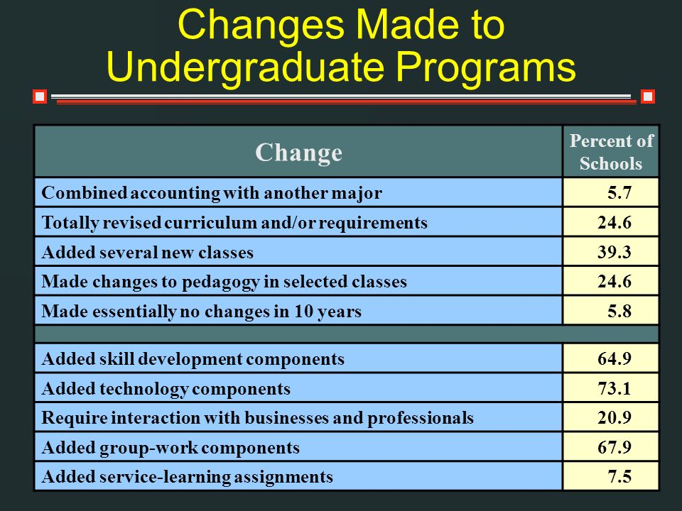 Changes Made to Undergraduate Programs