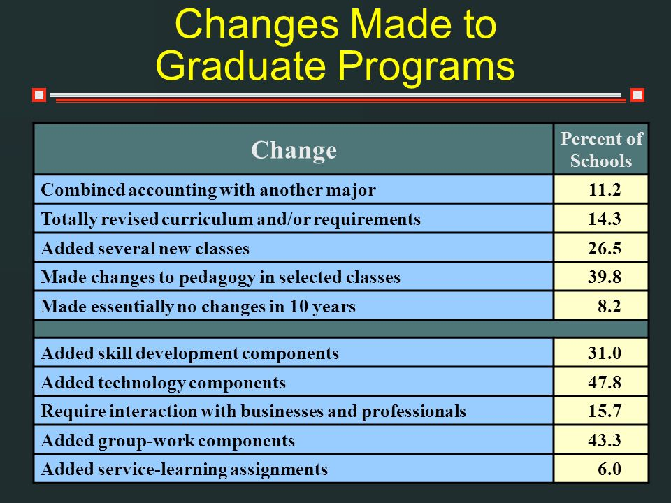 Changes Made to Graduate Programs