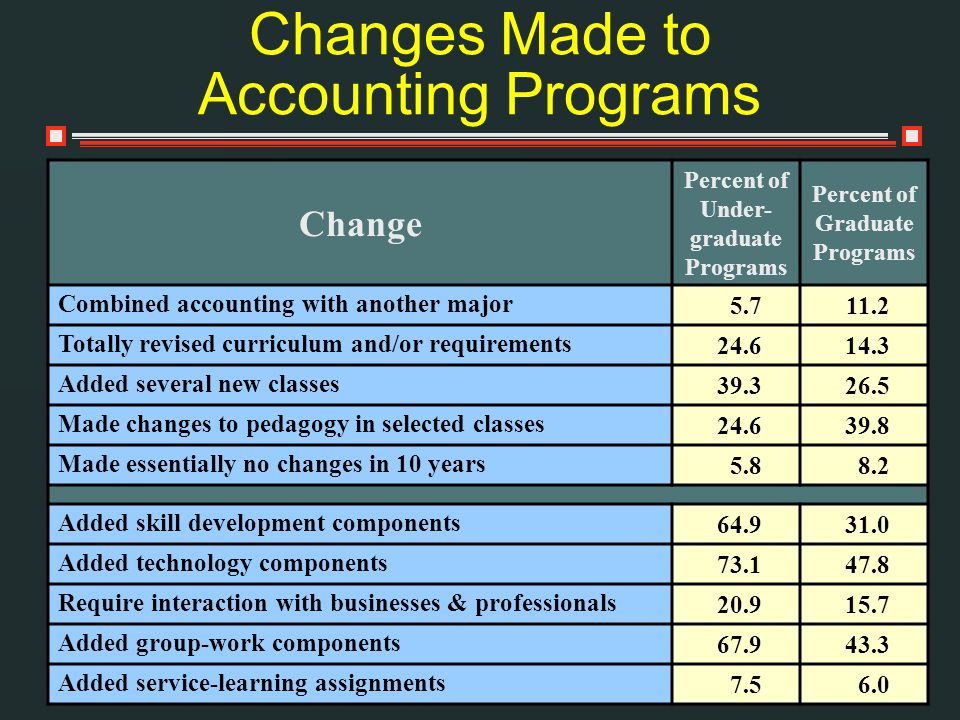 Changes Made to Accounting Programs