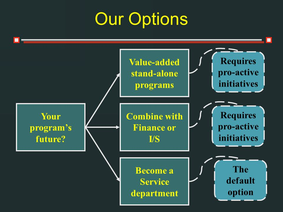 Our Options Value-added stand-alone programs Requires pro-active