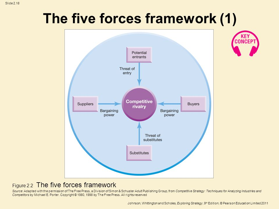 five forces competitive framework Stc five forces model and competitive advantage  an overview abstract  porter's five forces model is a structured framework for analyzing.