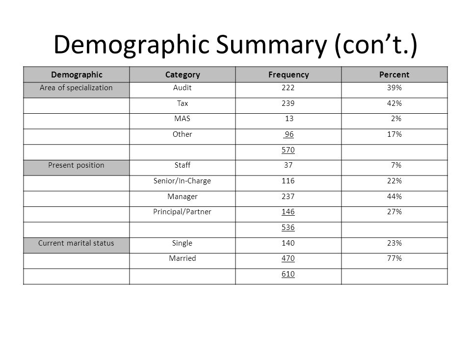 Demographic Summary (con't.)