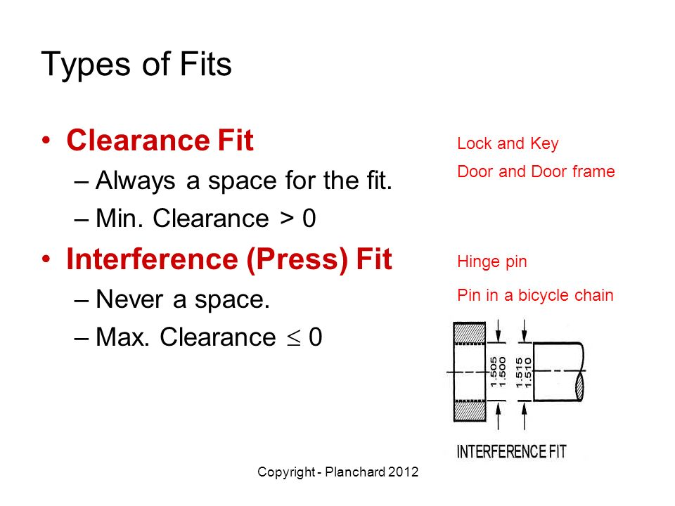 Types of Fits Clearance Fit Interference (Press) Fit