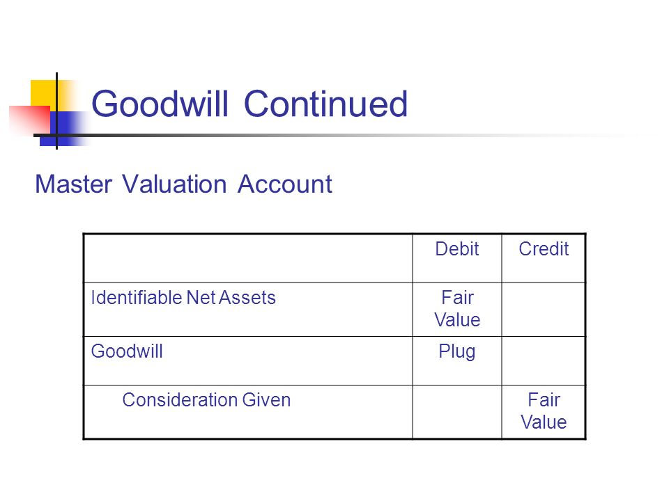 Goodwill Continued Master Valuation Account Debit Credit