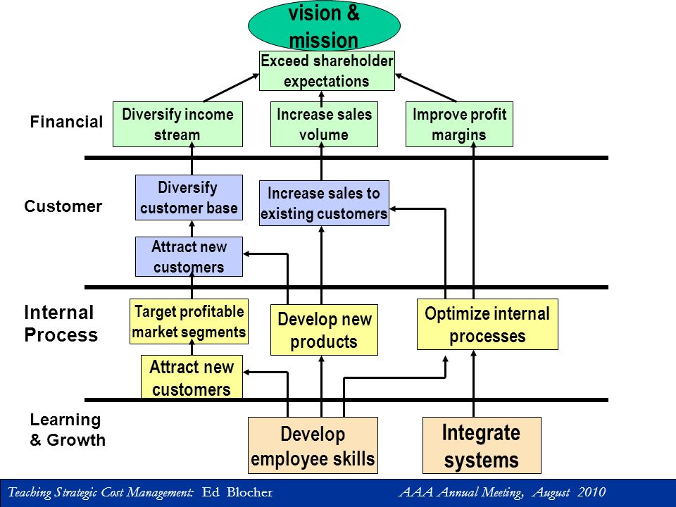 vision & mission Integrate systems