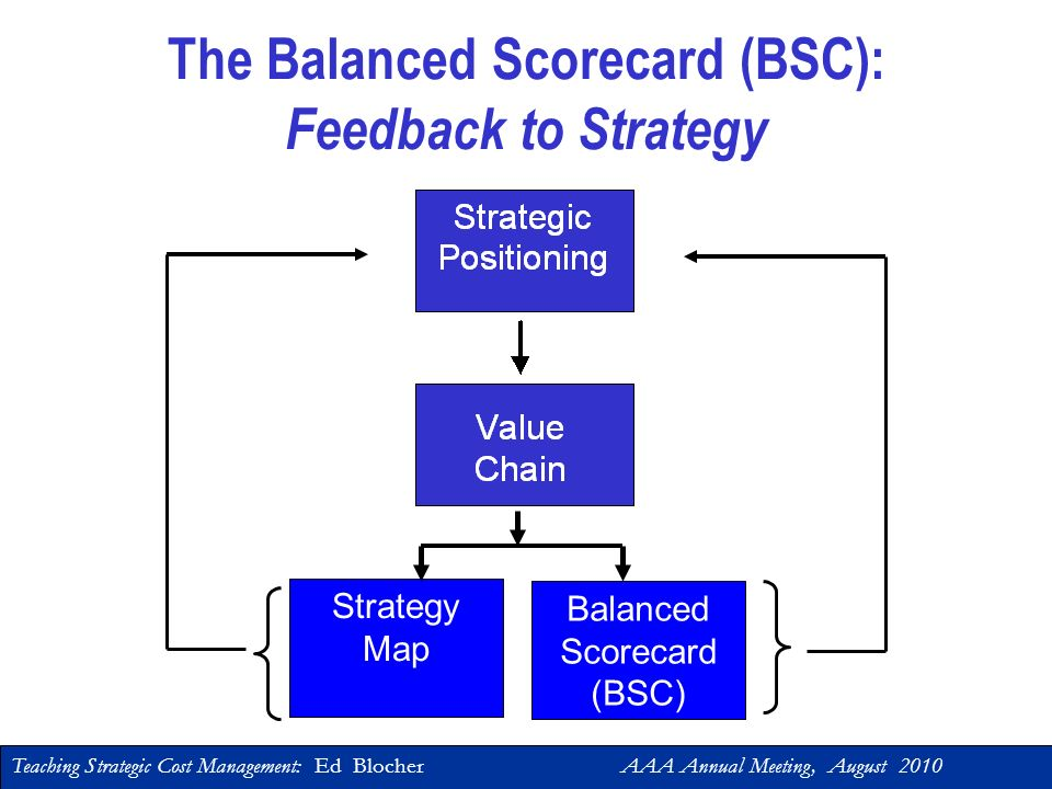 The Balanced Scorecard (BSC): Feedback to Strategy