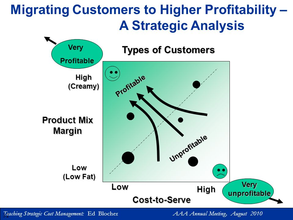 Migrating Customers to Higher Profitability – A Strategic Analysis