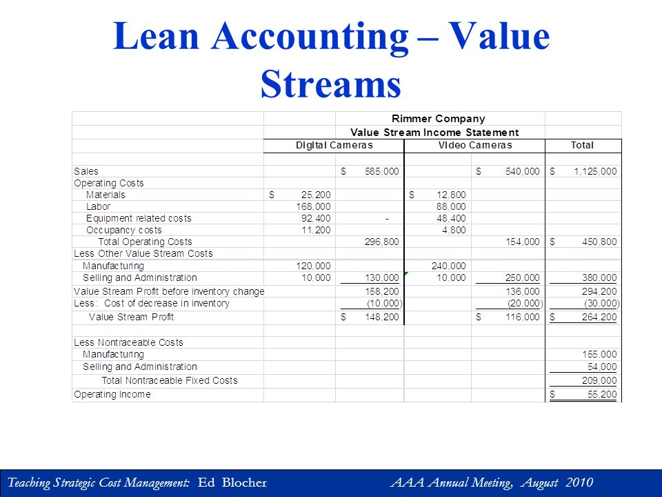 Lean Accounting – Value Streams