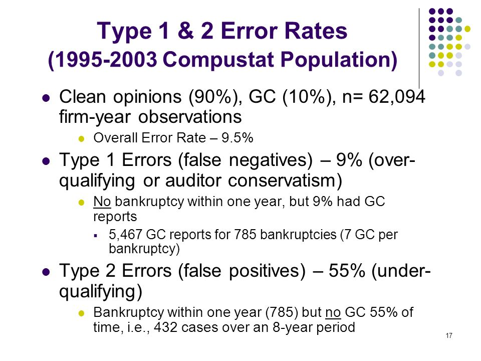 Type 1 & 2 Error Rates (1995-2003 Compustat Population)
