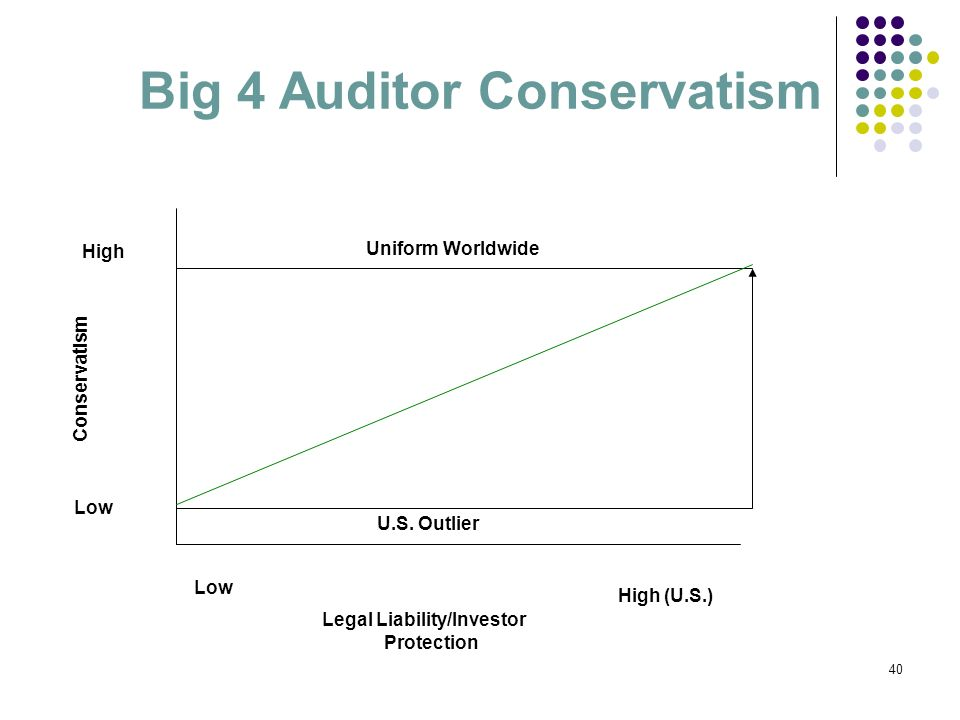 Big 4 Auditor Conservatism