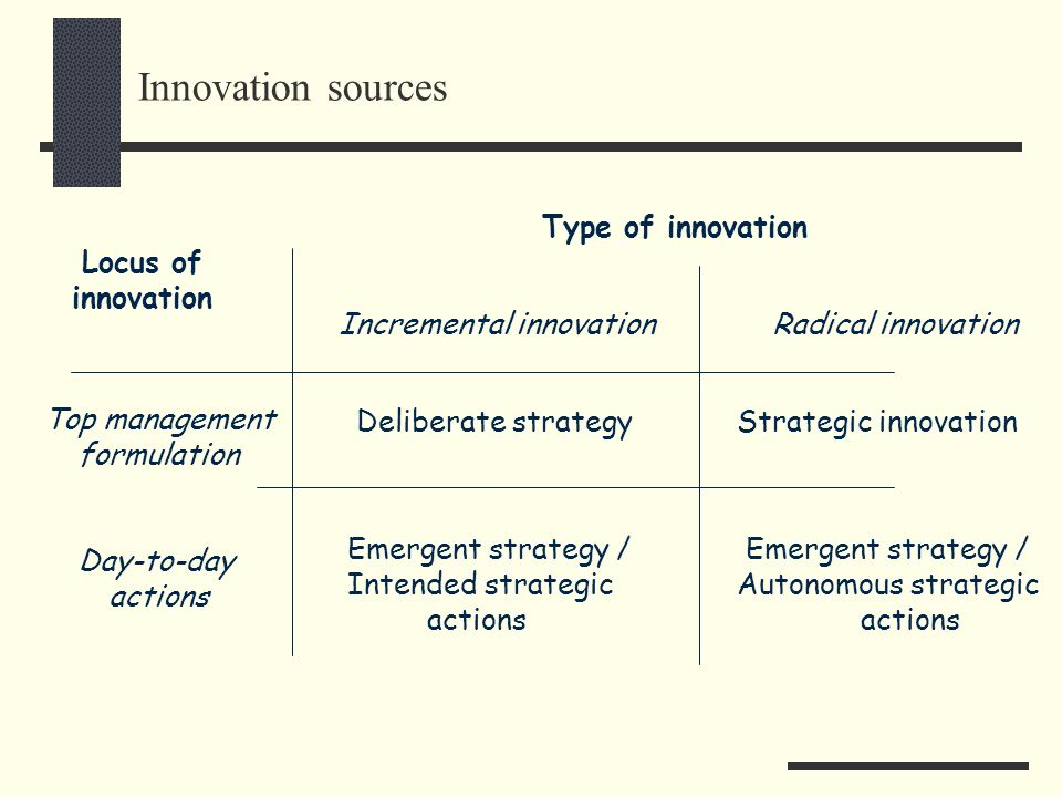 Innovation sources Type of innovation Locus of innovation
