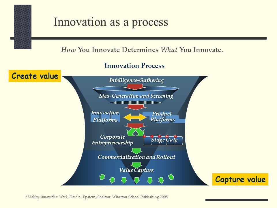 Innovation as a process