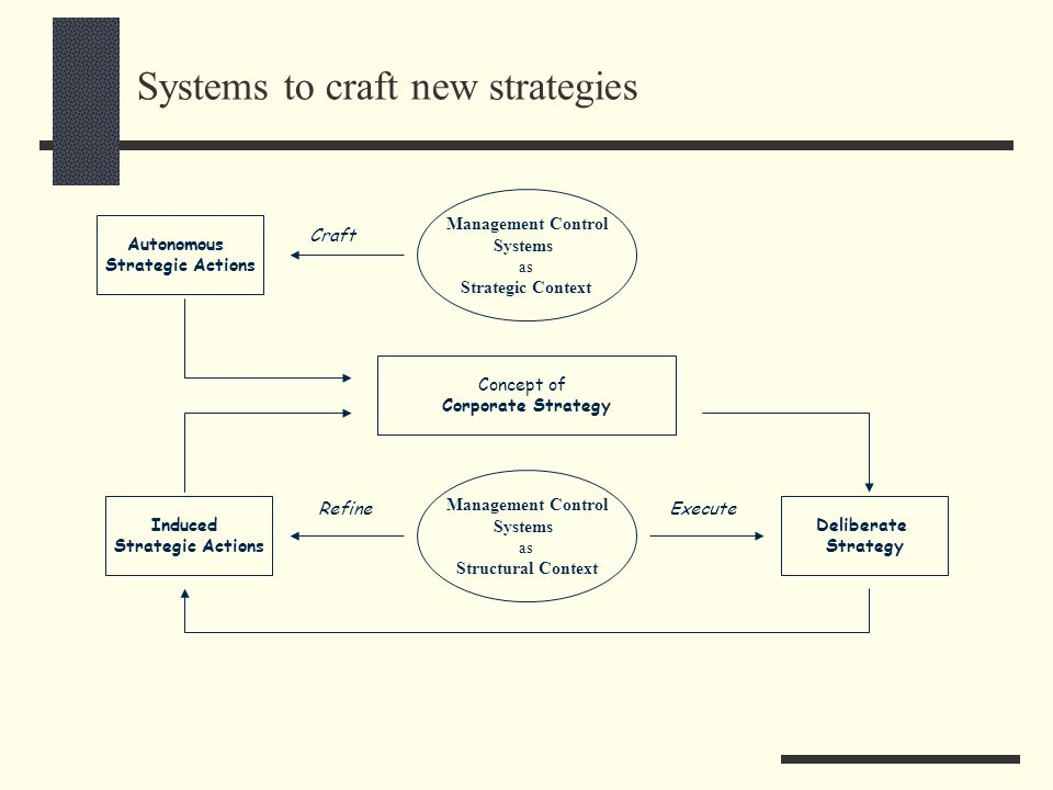 Systems to craft new strategies