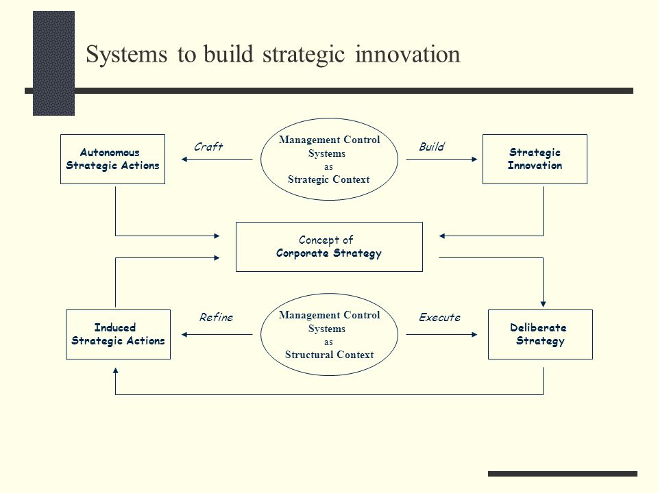 Systems to build strategic innovation