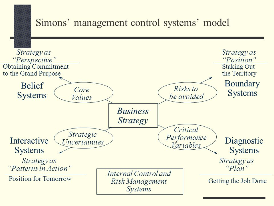 Simons' management control systems' model
