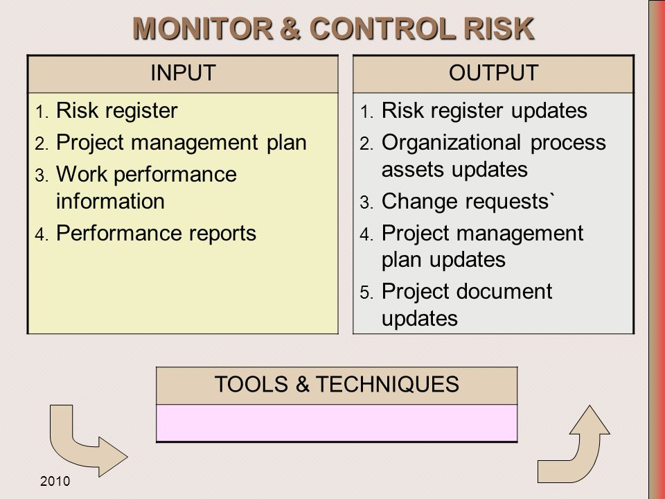 monitor and control risks Hazard identification, risk assessment and control procedure 1 purpose determining control measures to eliminate or minimise the level of the risks • monitoring and reviewing the effectiveness of control measures whs page 2 3 definitions.