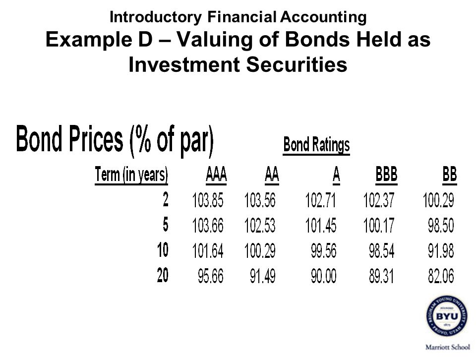 Introductory Financial Accounting Example D – Valuing of Bonds Held as Investment Securities